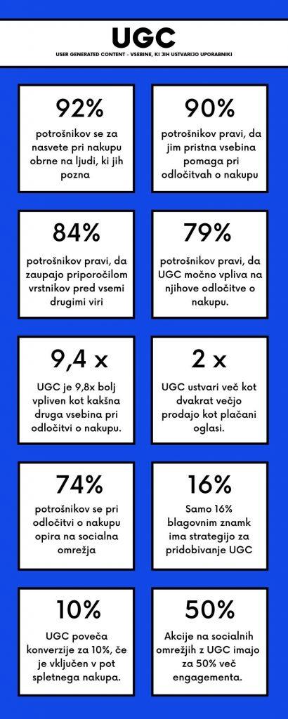 UGC dejstva infografika