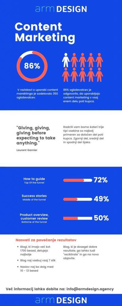 Arm design vsebinski marketing infografika